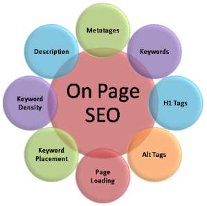 On page factor in seo